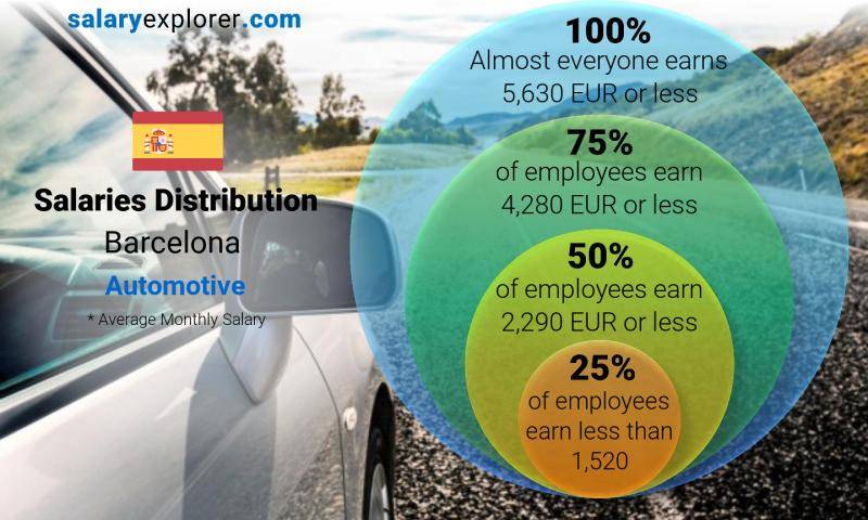 Median and salary distribution monthly Barcelona Automotive