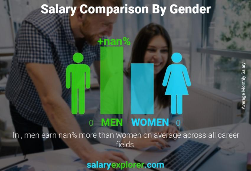 Salary comparison by gender monthly Spain Teacher