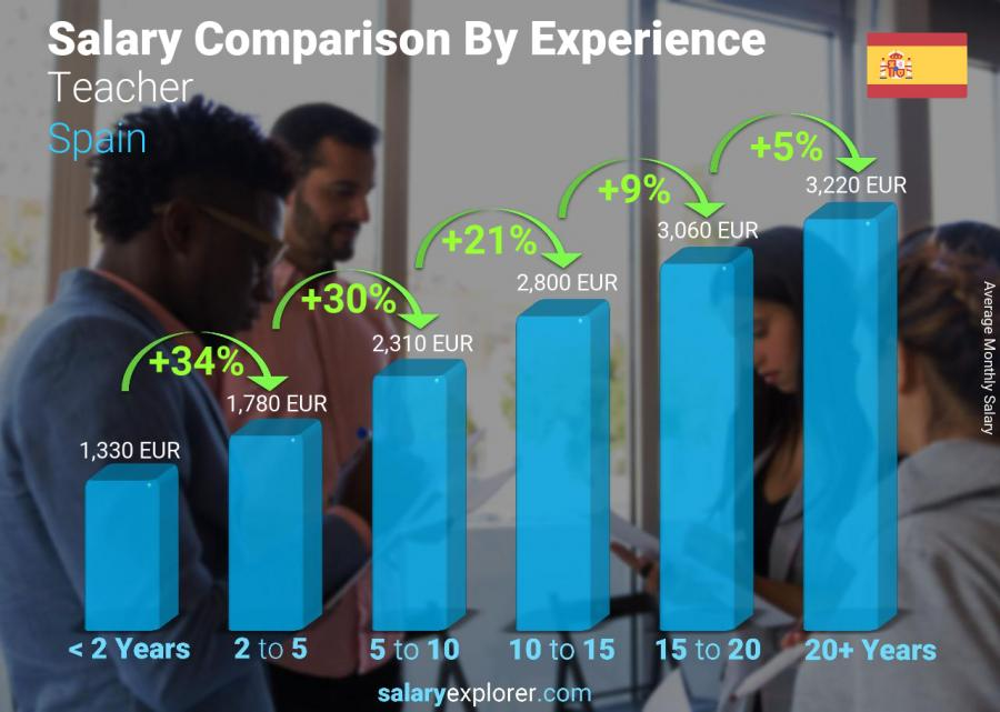 Salary comparison by years of experience monthly Spain Teacher