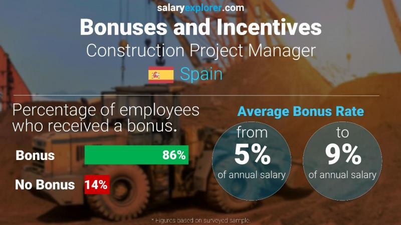 Annual Salary Bonus Rate Spain Construction Project Manager