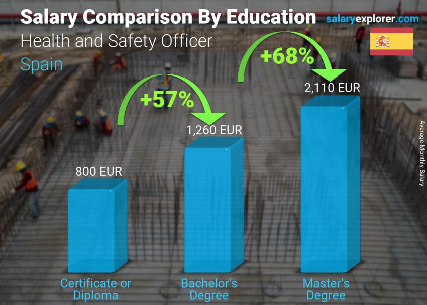 Salary comparison by education level monthly Spain Health and Safety Officer