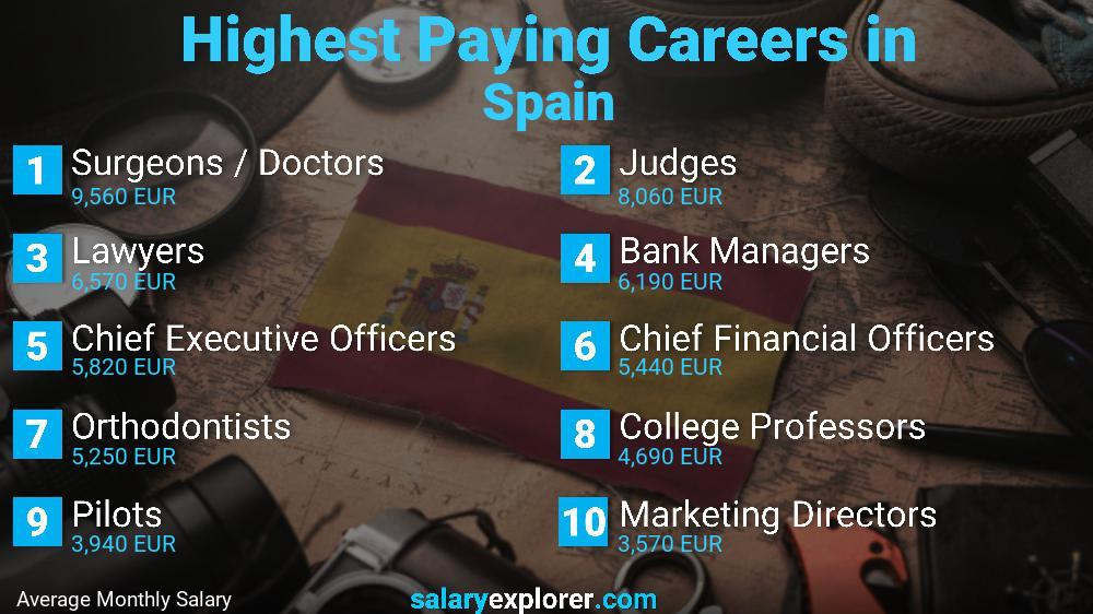 Highest Paying Jobs In Spain