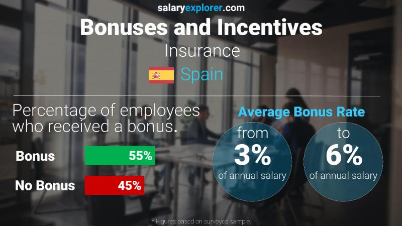 Annual Salary Bonus Rate Spain Insurance
