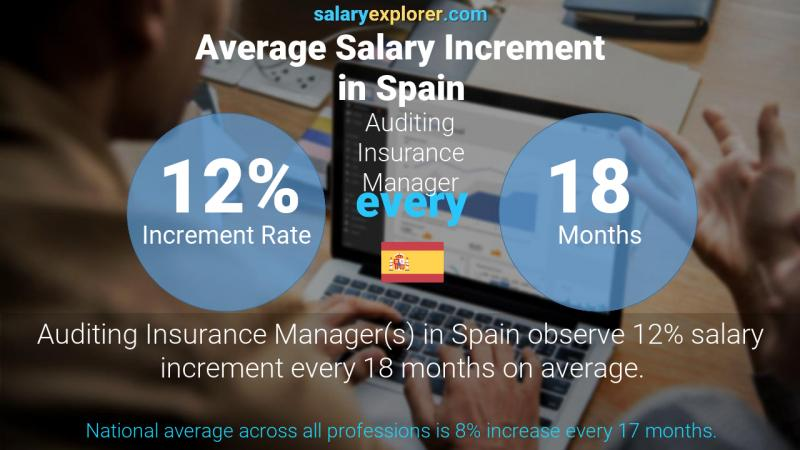 Annual Salary Increment Rate Spain Auditing Insurance Manager