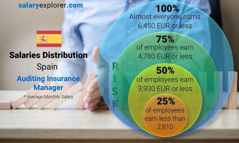 Median and salary distribution monthly Spain Auditing Insurance Manager