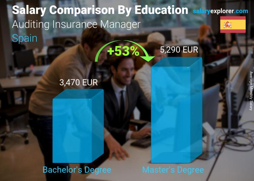 Salary comparison by education level monthly Spain Auditing Insurance Manager