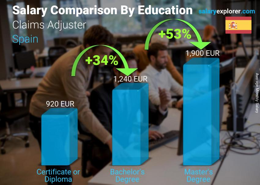 Salary comparison by education level monthly Spain Claims Adjuster