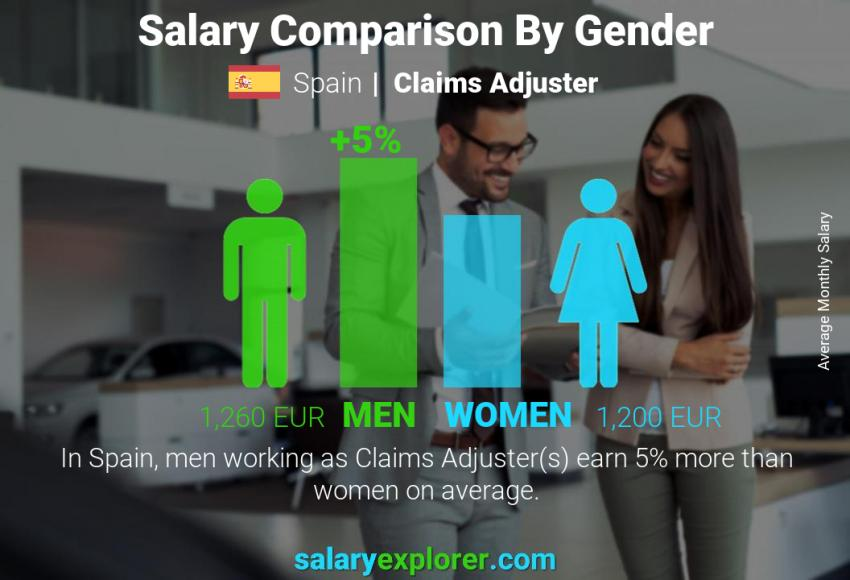 Salary comparison by gender monthly Spain Claims Adjuster