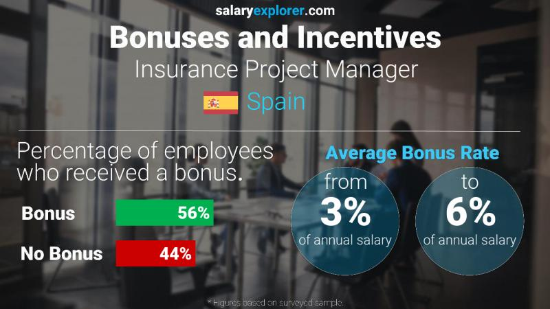 Annual Salary Bonus Rate Spain Insurance Project Manager