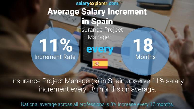 Annual Salary Increment Rate Spain Insurance Project Manager