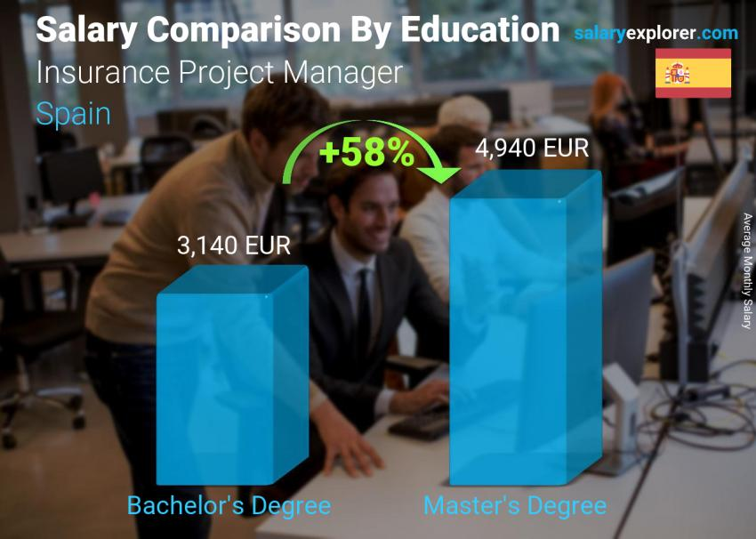 Salary comparison by education level monthly Spain Insurance Project Manager