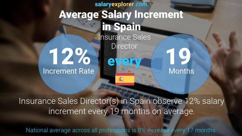 Annual Salary Increment Rate Spain Insurance Sales Director