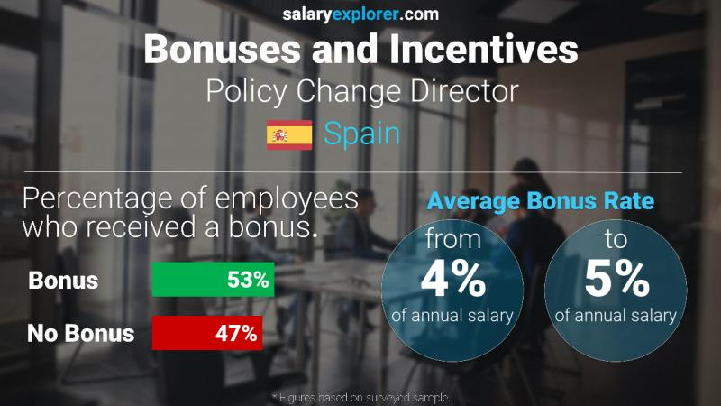 Annual Salary Bonus Rate Spain Policy Change Director