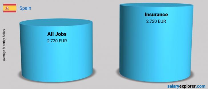 Salary Comparison Between Insurance and Insurance monthly Spain
