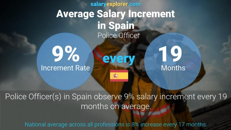 Annual Salary Increment Rate Spain Police Officer