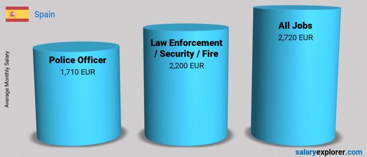 Salary Comparison Between Police Officer and Law Enforcement / Security / Fire monthly Spain