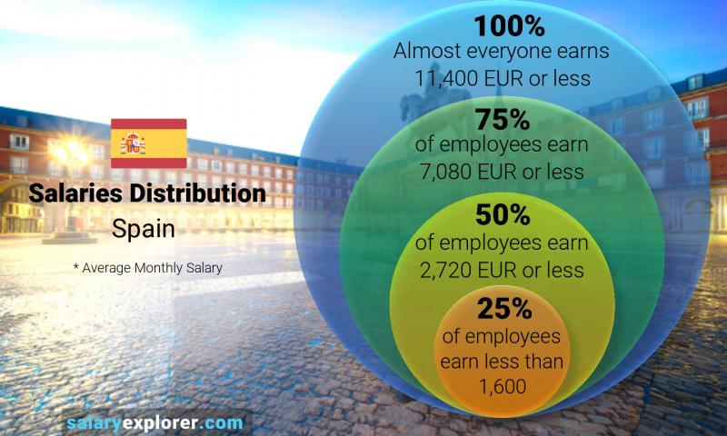 Median and salary distribution monthly Spain