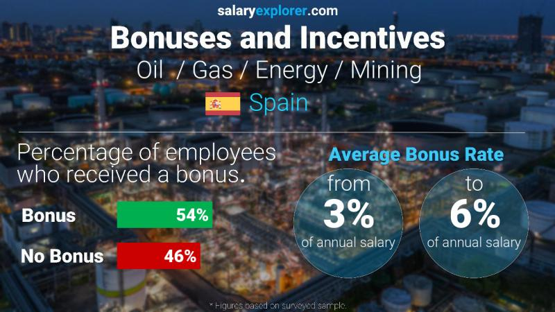 Annual Salary Bonus Rate Spain Oil  / Gas / Energy / Mining