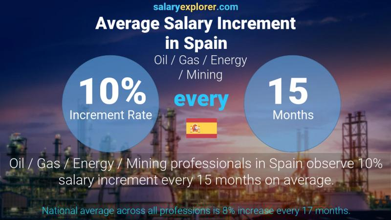 Annual Salary Increment Rate Spain Oil  / Gas / Energy / Mining