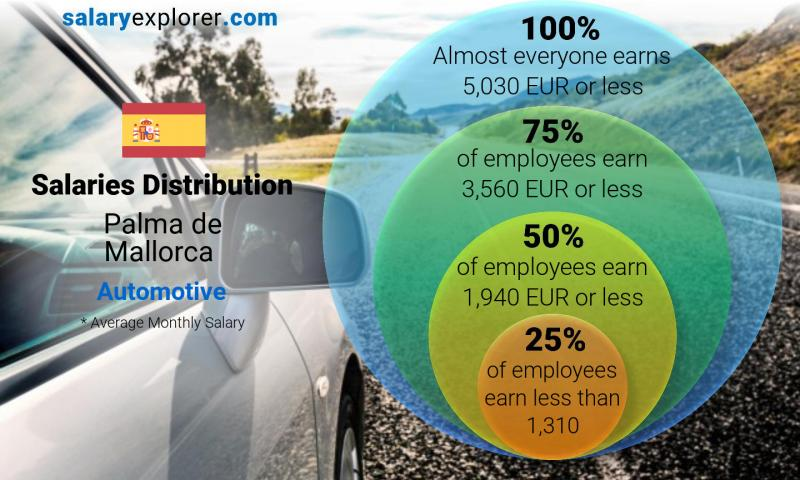 Median and salary distribution monthly Palma de Mallorca Automotive