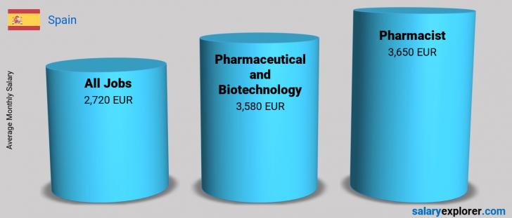 Salary Comparison Between Pharmacist and Pharmaceutical and Biotechnology monthly Spain