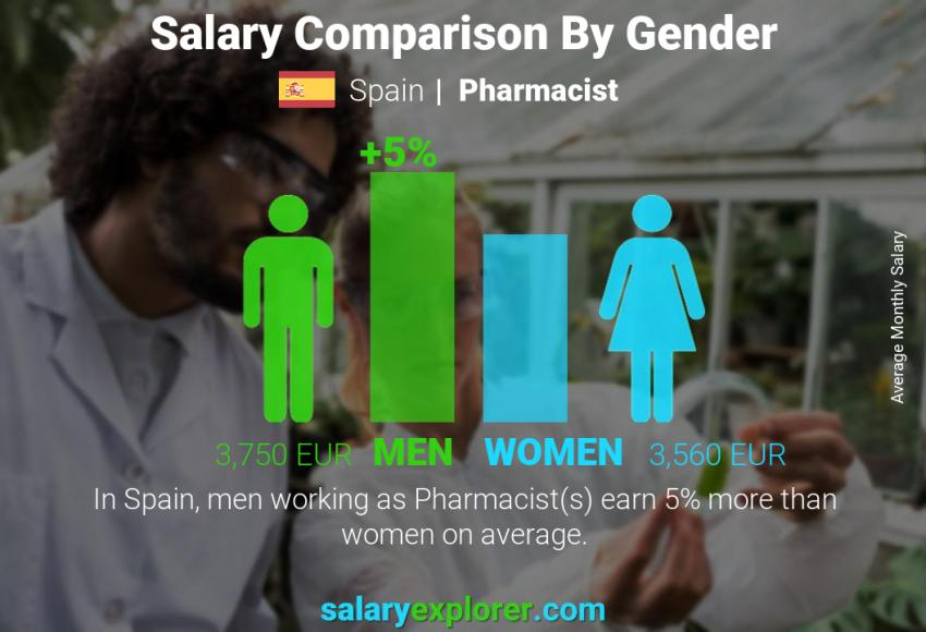 Salary comparison by gender monthly Spain Pharmacist