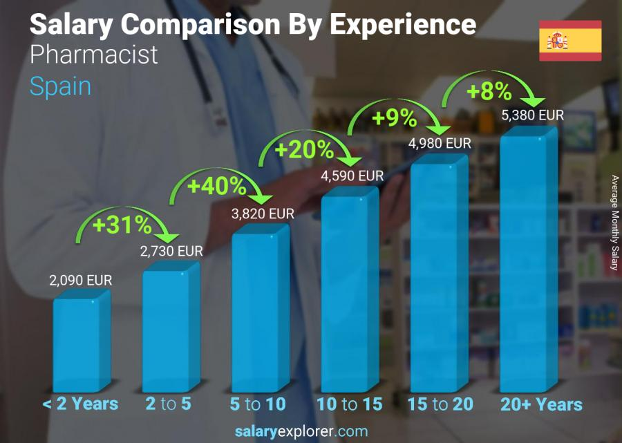 Salary comparison by years of experience monthly Spain Pharmacist