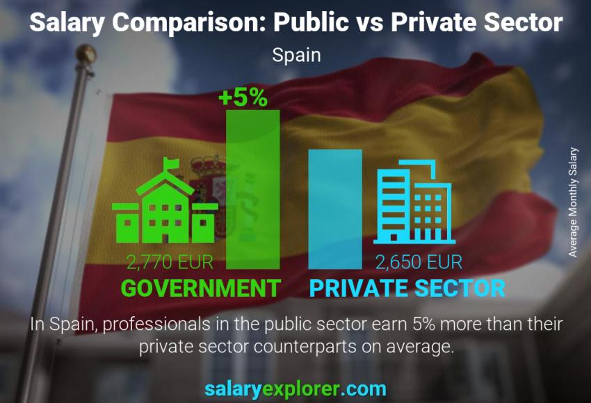 Public vs private sector salaries monthly Spain