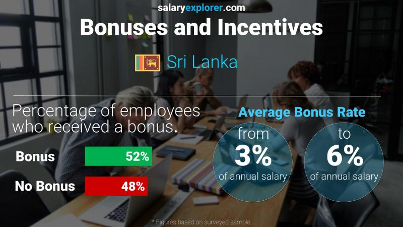 Annual Salary Bonus Rate Sri Lanka
