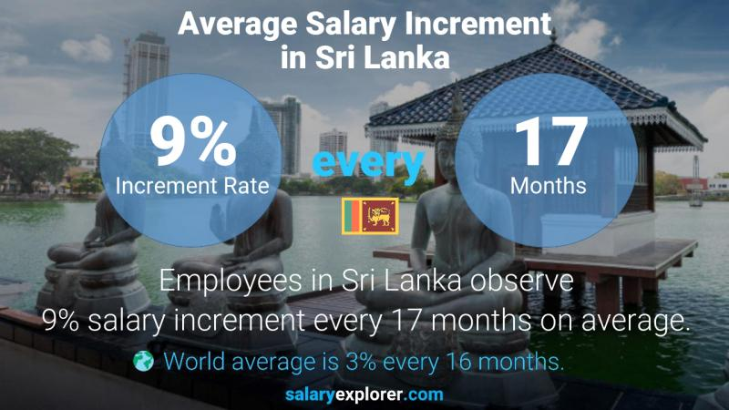 Annual Salary Increment Rate Sri Lanka