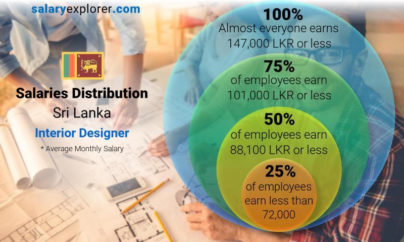 Interior Designer Average Salary In Sri Lanka 2020 The Complete Guide