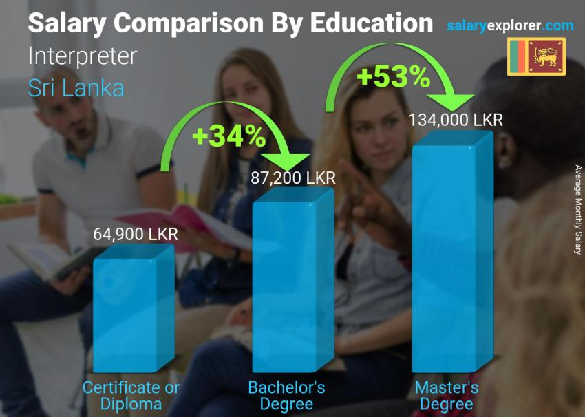Salary comparison by education level monthly Sri Lanka Interpreter