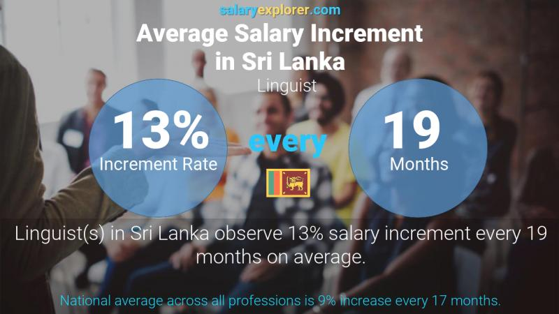 Annual Salary Increment Rate Sri Lanka Linguist