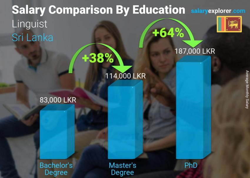 Salary comparison by education level monthly Sri Lanka Linguist