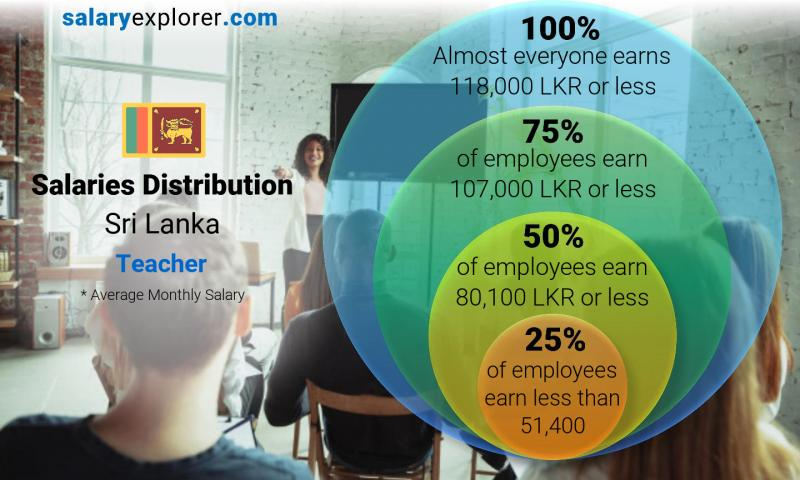 Median and salary distribution monthly Sri Lanka Teacher