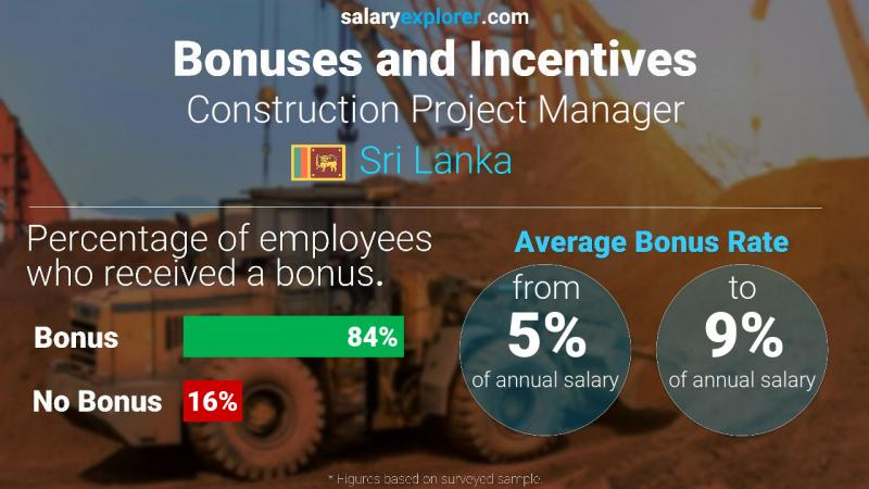 Annual Salary Bonus Rate Sri Lanka Construction Project Manager