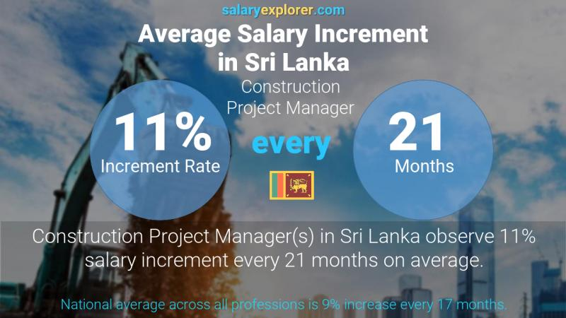 Annual Salary Increment Rate Sri Lanka Construction Project Manager