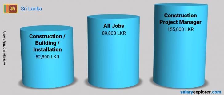 Salary Comparison Between Construction Project Manager and Construction / Building / Installation monthly Sri Lanka