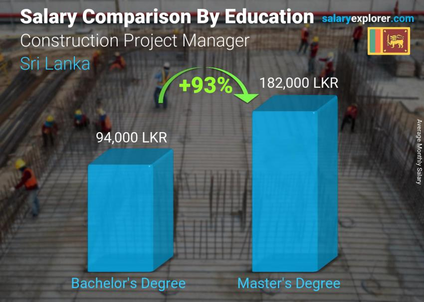 Salary comparison by education level monthly Sri Lanka Construction Project Manager