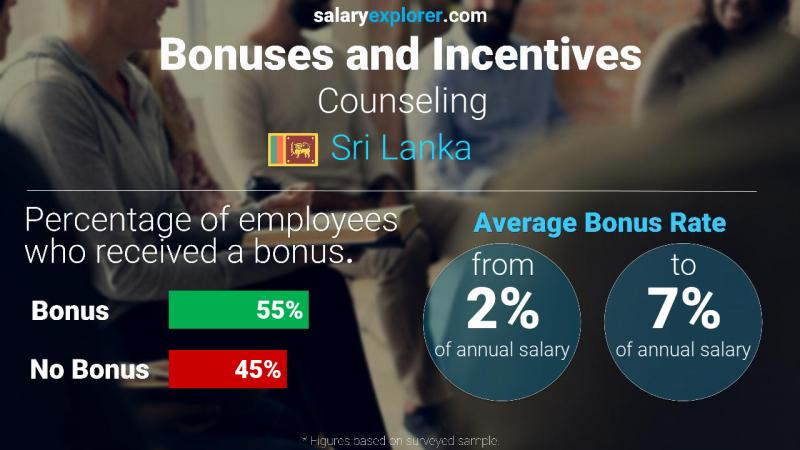 Annual Salary Bonus Rate Sri Lanka Counseling