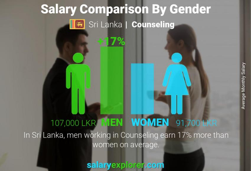 Salary comparison by gender monthly Sri Lanka Counseling