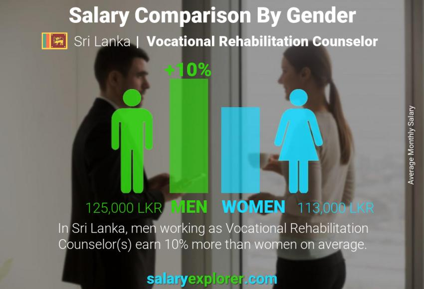 Salary comparison by gender monthly Sri Lanka Vocational Rehabilitation Counselor