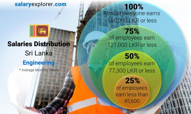 Median and salary distribution monthly Sri Lanka Engineering
