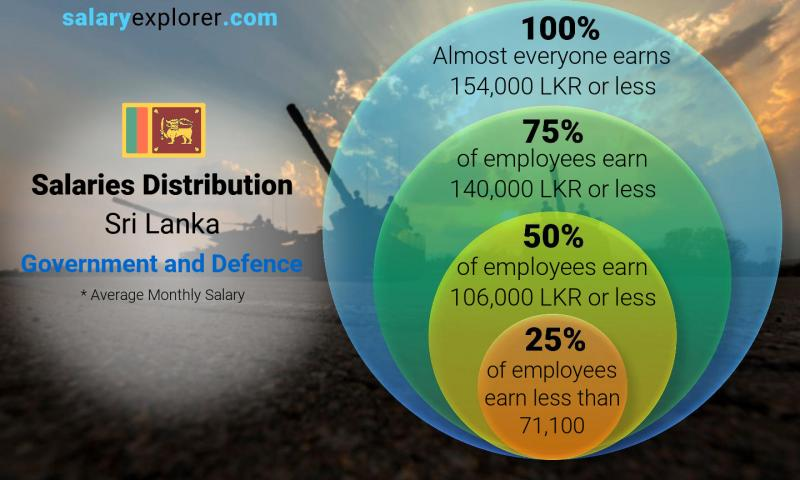 Government and Defence Average Salaries in Sri Lanka 2019