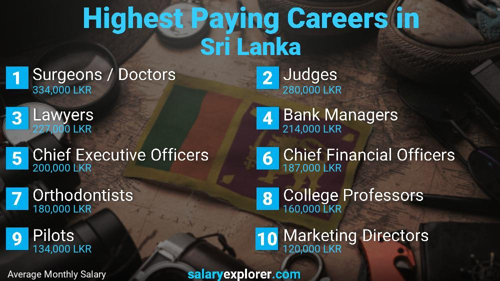 Best Paying Jobs In Sri Lanka 2020