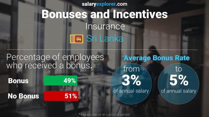 Annual Salary Bonus Rate Sri Lanka Insurance
