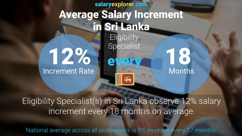 Annual Salary Increment Rate Sri Lanka Eligibility Specialist
