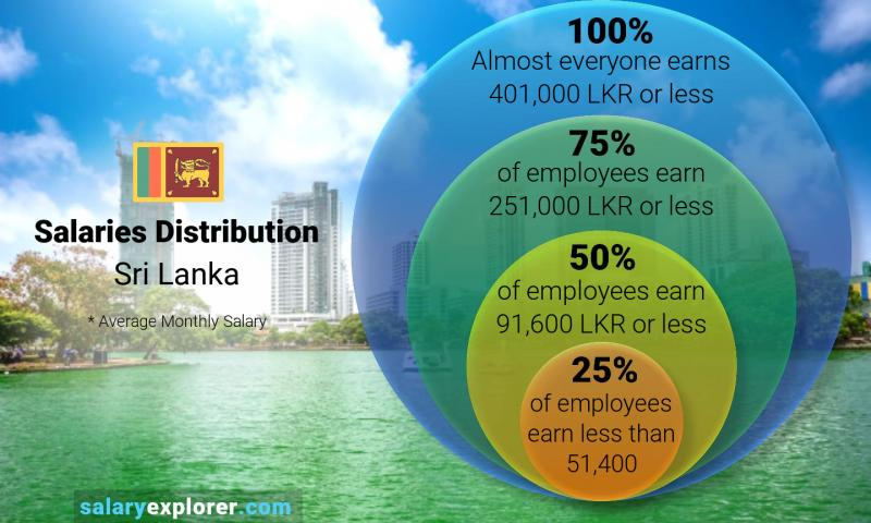 Median and salary distribution monthly Sri Lanka