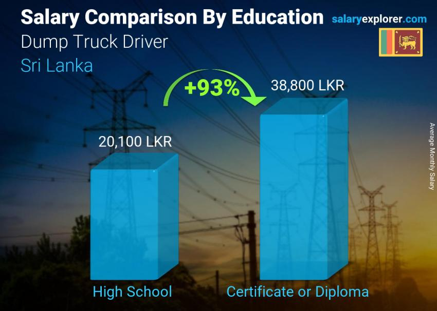 Salary comparison by education level monthly Sri Lanka Dump Truck Driver