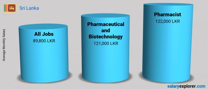 Salary Comparison Between Pharmacist and Pharmaceutical and Biotechnology monthly Sri Lanka